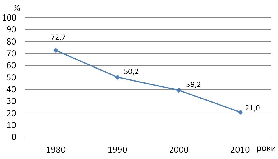 Відсоток проб ґрунтів, в яких виявлено залишки                                4,4-дихлордифенілтрихлоретана (ДДТ) і  гексахлорциклогексана (ГХЦГ)